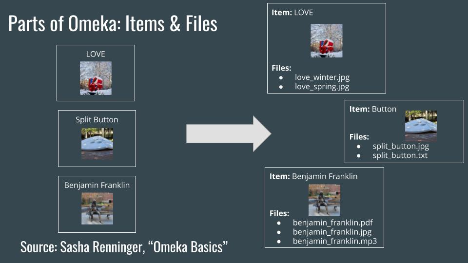 Parts of Omeka: Items and Files